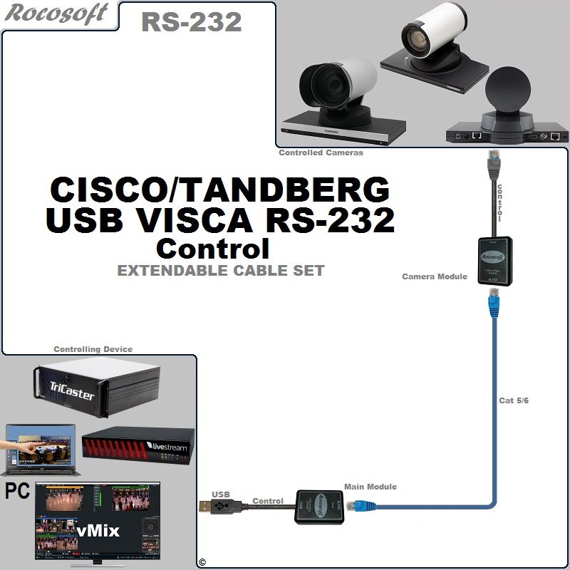 RS-232 Cisco Tandberg VISCA USB Control Extendable Cable