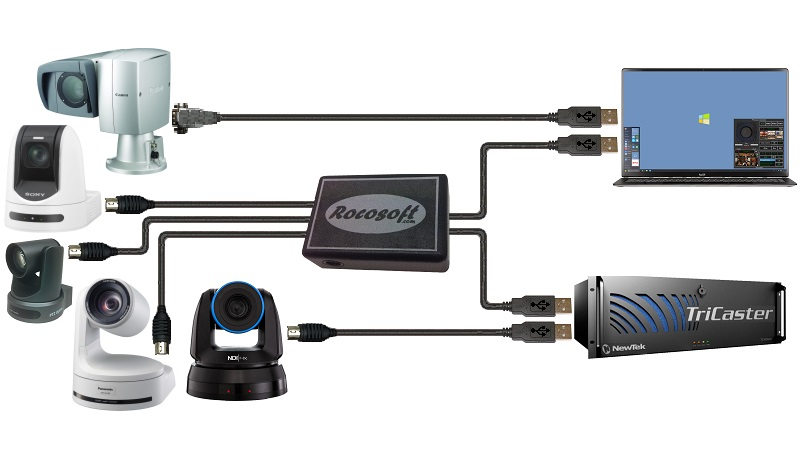 VISCA Control/HD-SDI Video/PoE Extendable Cables