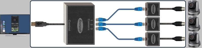 Multi-Camera USB to Serial VISCA PTZ Control Cables