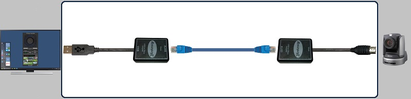Single Camera USB to Serial VISCA PTZ Control Cables