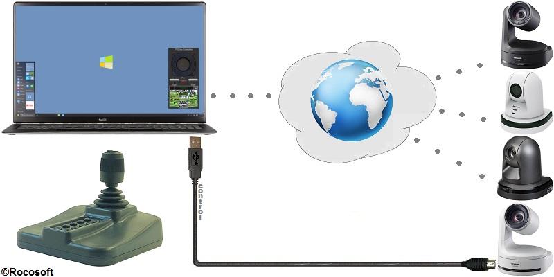 Rocosoft Panasonic AW-HE50-HE60-HE120-HE130-HE140 PTZ Camera Control