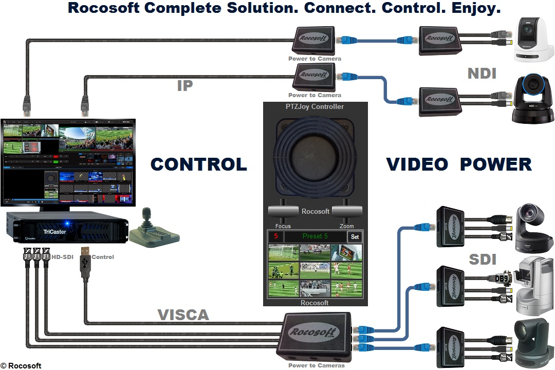 Rocosoft PTZ Controller Software and Cables Complete Solution
