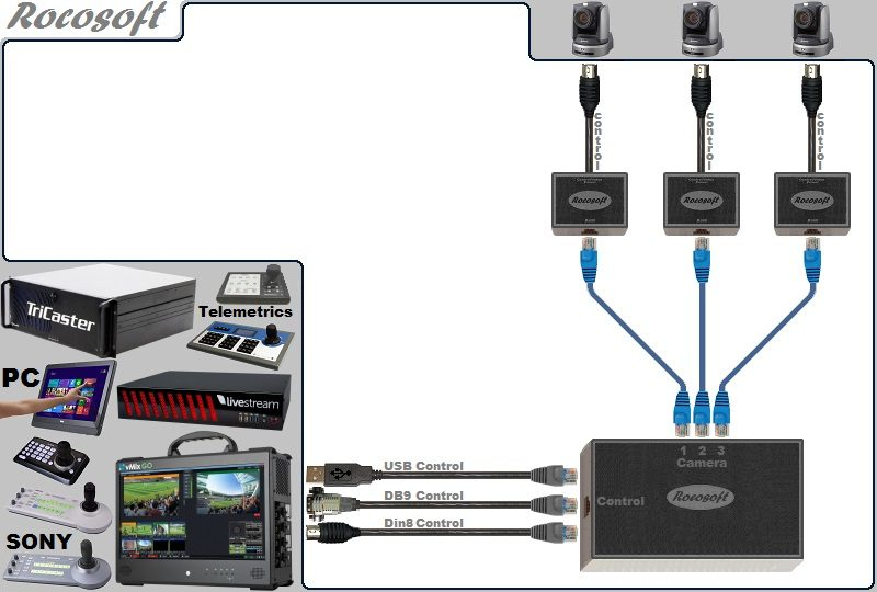 USB-Serial RS-232 VISCA PTZ Control Extendable Cable Set