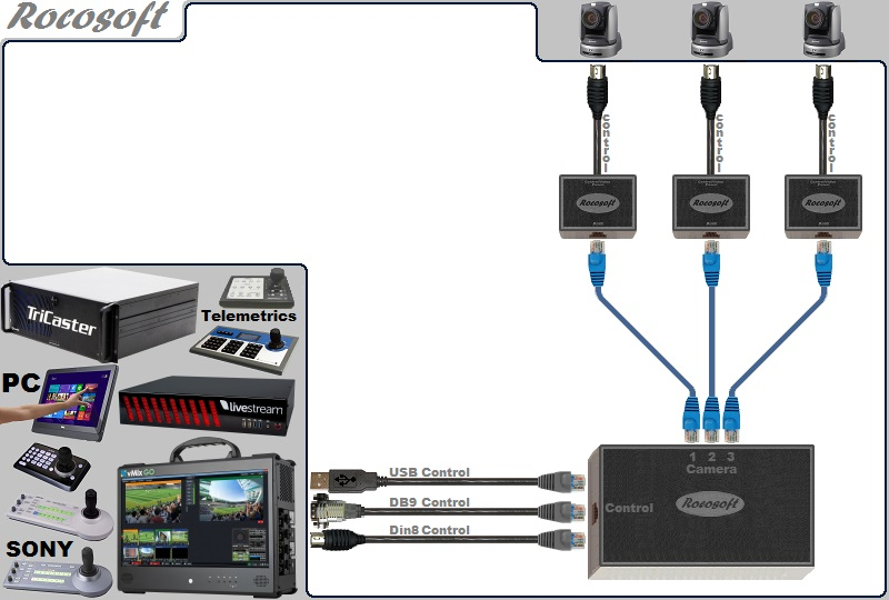 Rocosoft RS-232 PTZ Control USB-Serial Cable Set