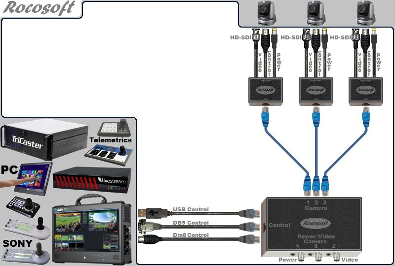 USB-Serial RS-232 VISCA PTZ Control-HD-SDI Video-Power Extendable Cable Set