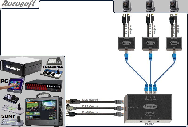 USB-Serial RS-232 VISCA PTZ Control-Power Extendable Cable Set