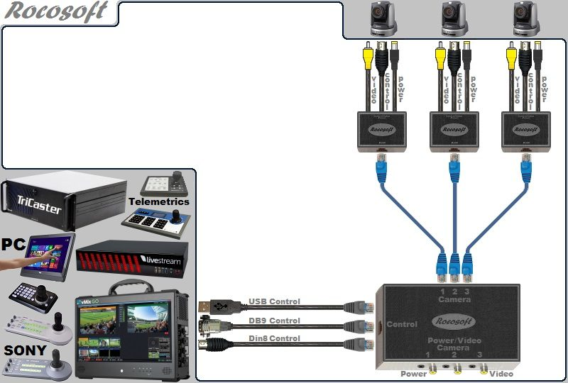 USB-Serial RS-232 VISCA PTZ Control-Video-Power Extendable Cable Set