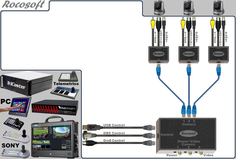 Rocosoft RS-232 PTZ Control/Video/Power USB-Serial Cable Set