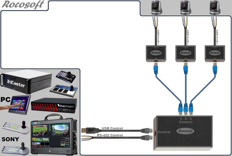 USB-Serial RS-422 VISCA PTZ Control Extendable Cable Set