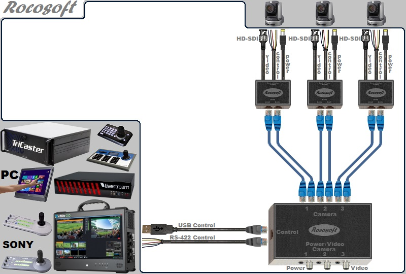 USB-Serial RS-422 VISCA PTZ Control-HD-SDI Video-Power Extendable Cable Set