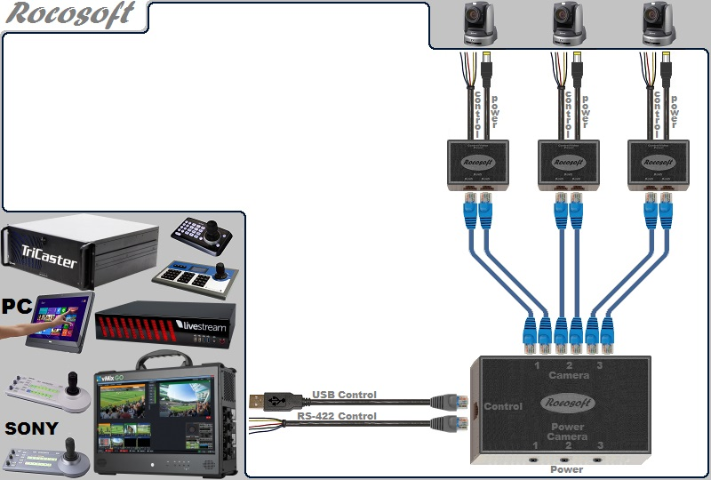 USB-Serial RS-422 VISCA PTZ Control-Power Extendable Cable Set