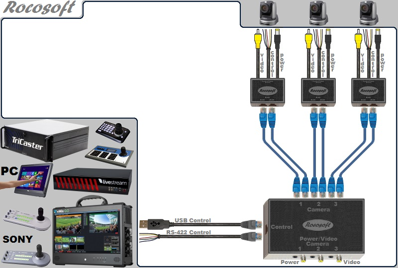 USB-Serial RS-422 VISCA PTZ Control-Video-Power Extendable Cable Set