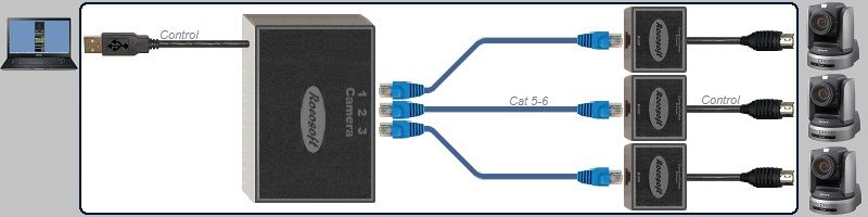 USB RS-232 VISCA PTZ Control Extendable Cable Set