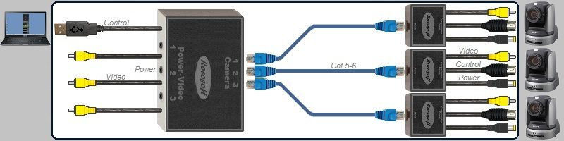 USB RS-232 VISCA PTZ Control-Video-Power Extendable Cable Set