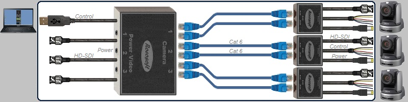 USB RS-422 VISCA PTZ Control-HD-SDI Video-Power Extendable Cable Set