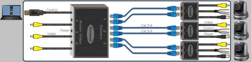 Pleasing Multi Cam Usb Visca Rs 422 Ptz Control Video Power Cable Set Wiring 101 Akebretraxxcnl