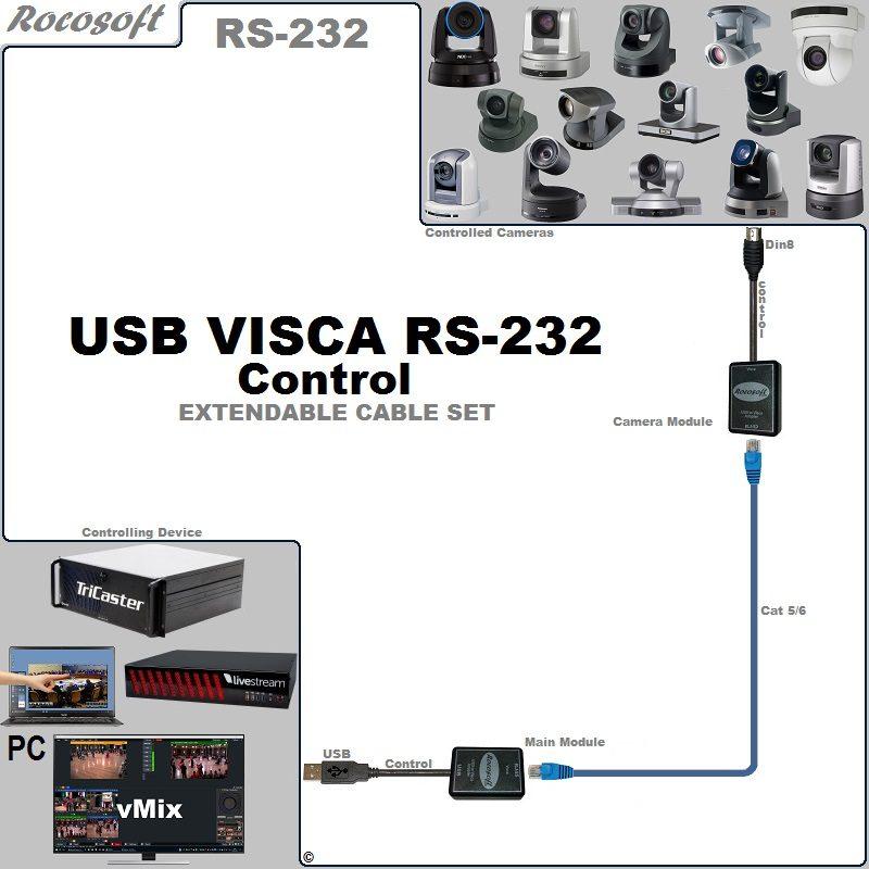 Sony SRG-BRC-EVI RS-232 VISCA USB Control Extendable Balun Cable