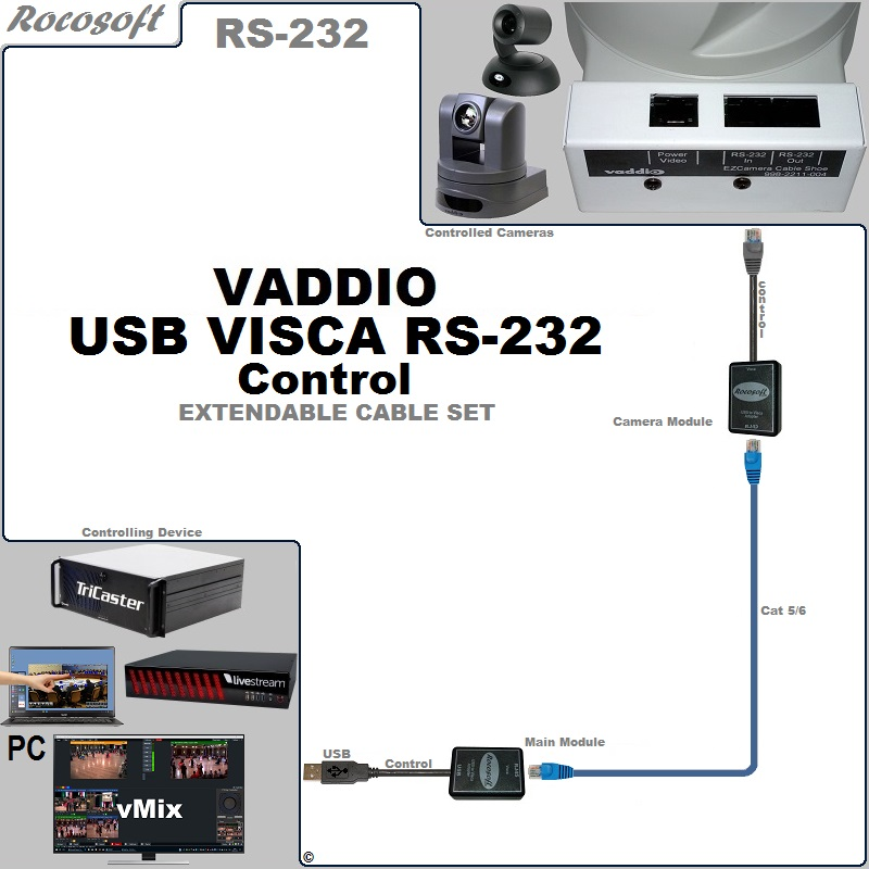 RS-232 Vaddio VISCA USB Control Extendable Cable