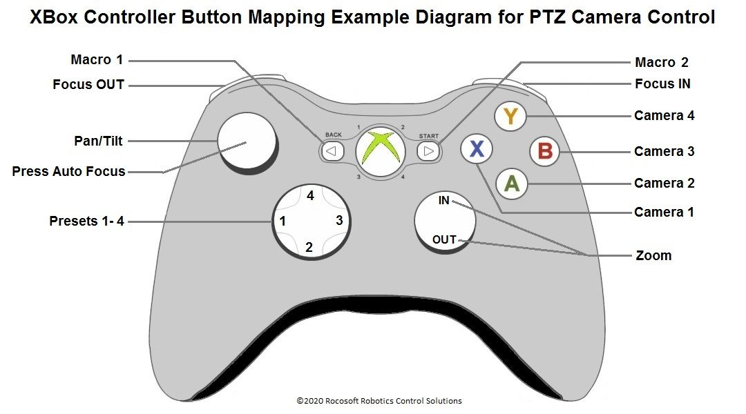 Xbox Controller Button Mapping Example Diagram for PTZ Camera Control